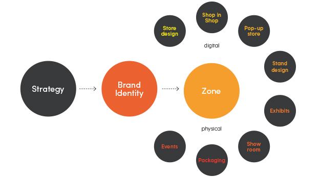 Zonez Diagram_01